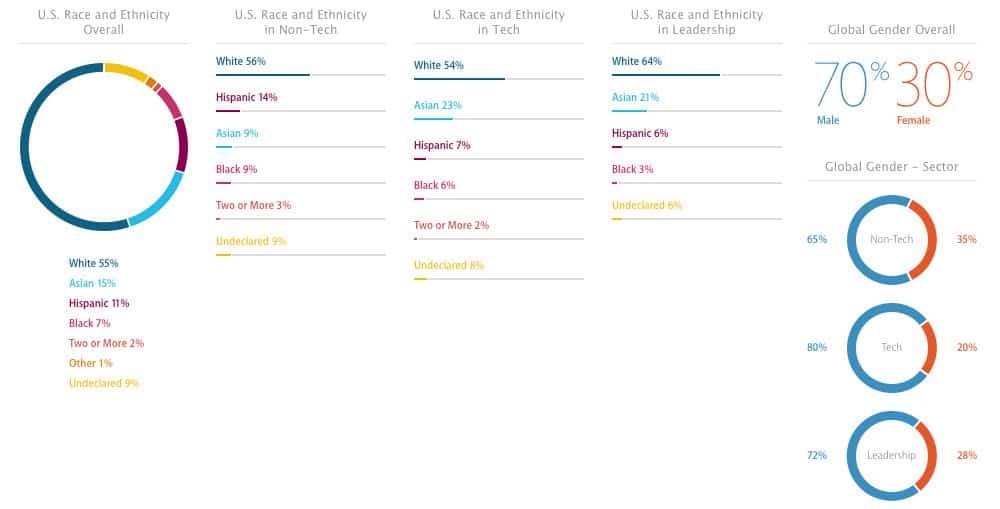 Apple diversidad