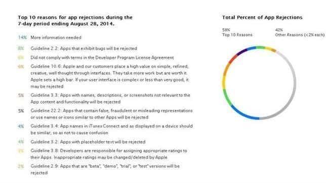 ¿Por qué Apple rechazaría una aplicación en la App Store? 2