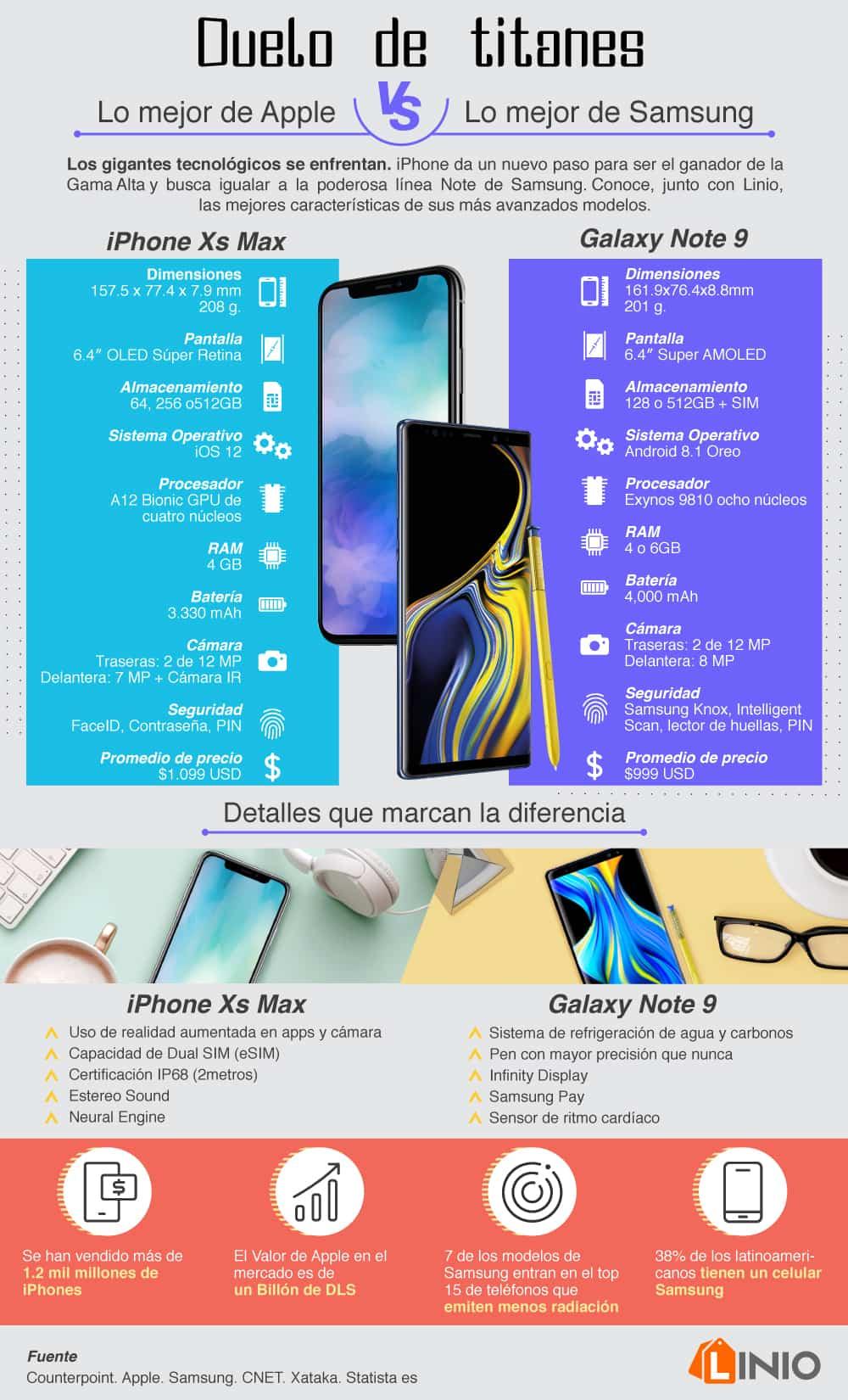 Apple o Samsung, ¿cuál es la mejor marca? 6