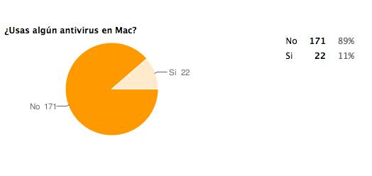 antivirus-mac-encuesta.png