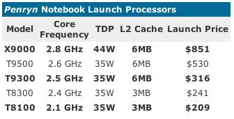 Microprocesadores Intel Penryn confirmados para Enero 6