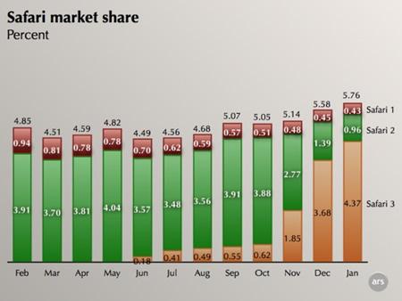 Mac OS X y Safari obtienen más cuota de mercado en Enero 6